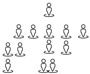 Unilevel Model