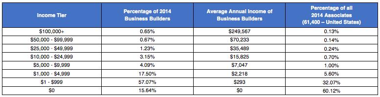 Average income of a Usana Rep