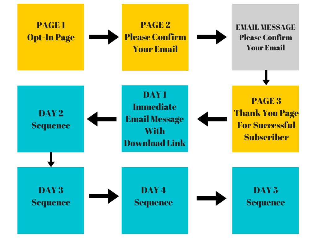 Email subscriber framework