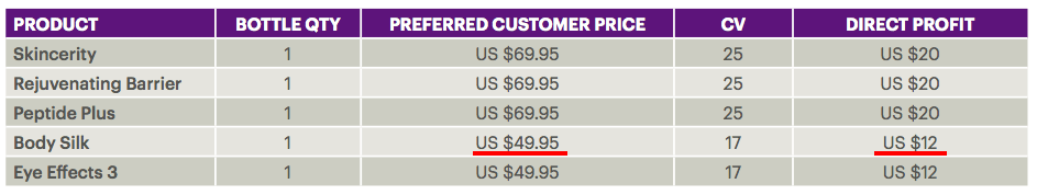 Preferred customer profit chart