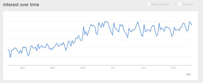 Google Trends data