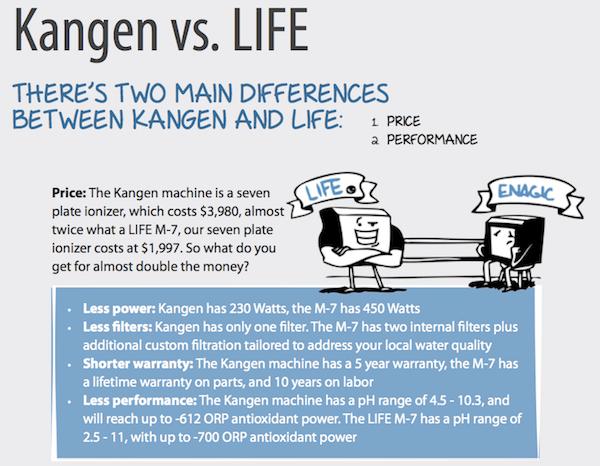 Kangen vs Life Ionizer comparison