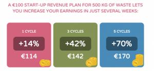 Marketing material earnings example