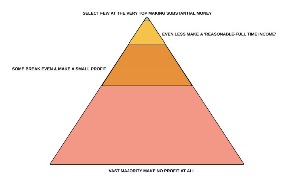 Pyramid scheme example