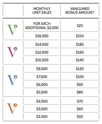 Vanguard Bonus Chart