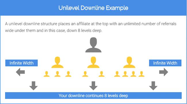 8 Level Unilevel Downline Example