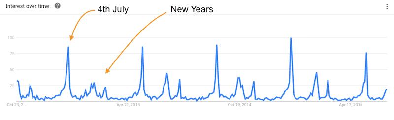 Firework Buying Trends