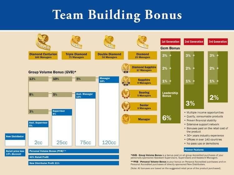 Forever Living Compensation Plan Bonuses