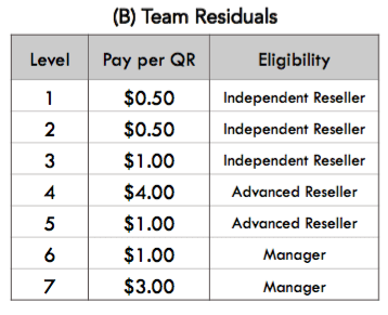 Team Residual Commission Chart