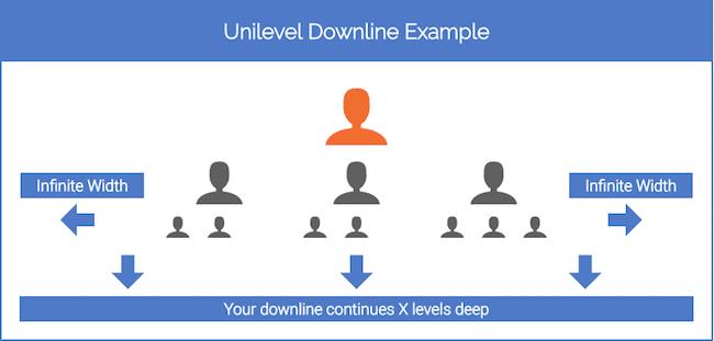 Unilevel Downline Example
