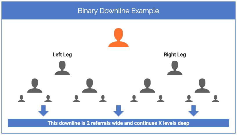 Binary Downline Example