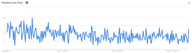 Hemp Clothes Google Trends