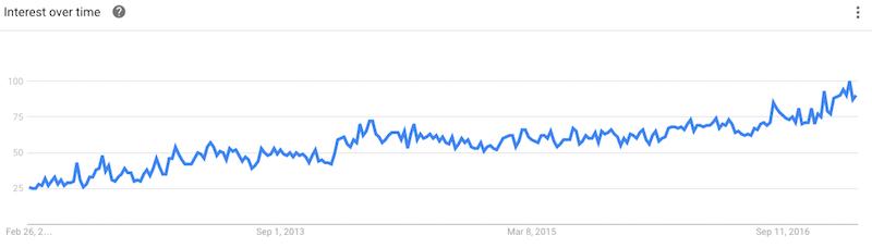 Hemp Oil Google Trends
