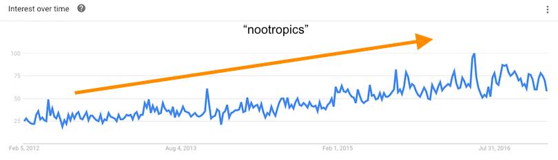 Interest in Nootropics over time