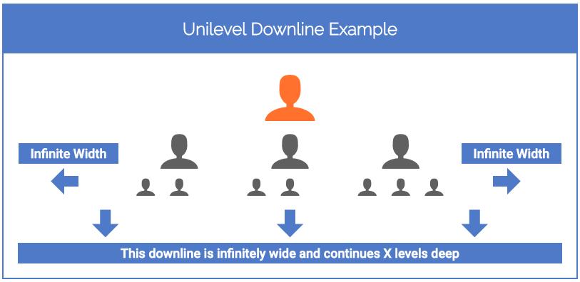 Unilevel Downline System