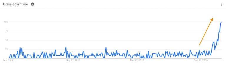 Google Trends Data Goodlife USA