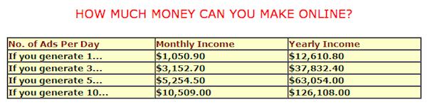 Googleadvertise.com Scam Income Calculator