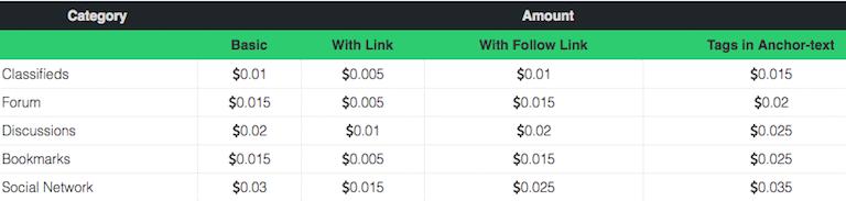 MoneyToPost Ad Posting Rates