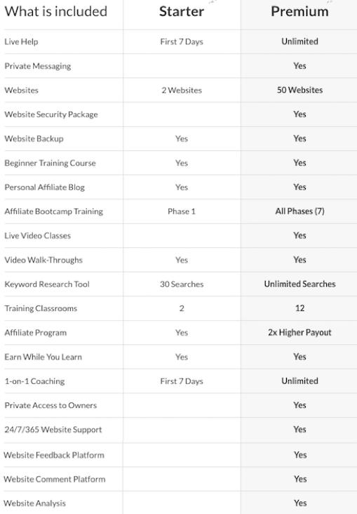 Free Starter vs Premium Member Chart