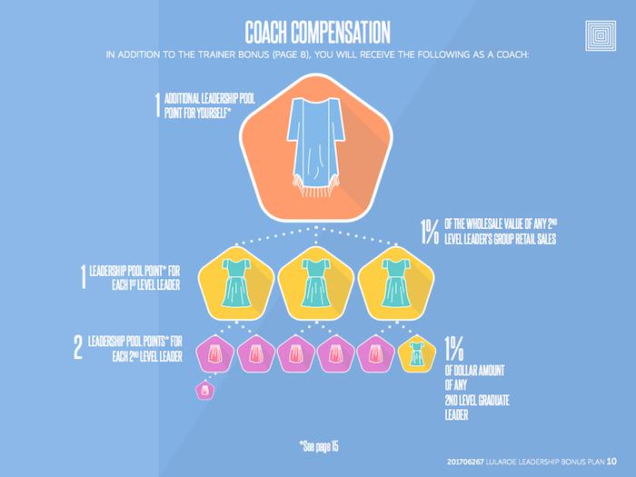 Coach Compensation