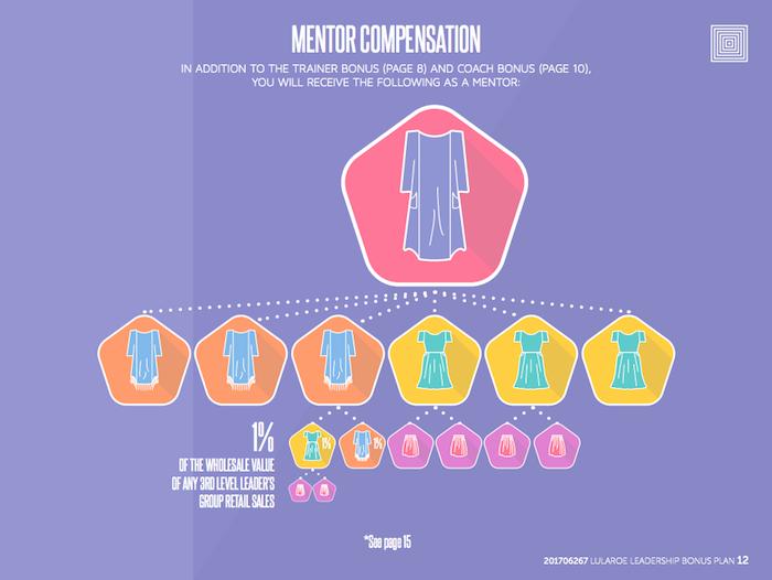 Mentor Compensation