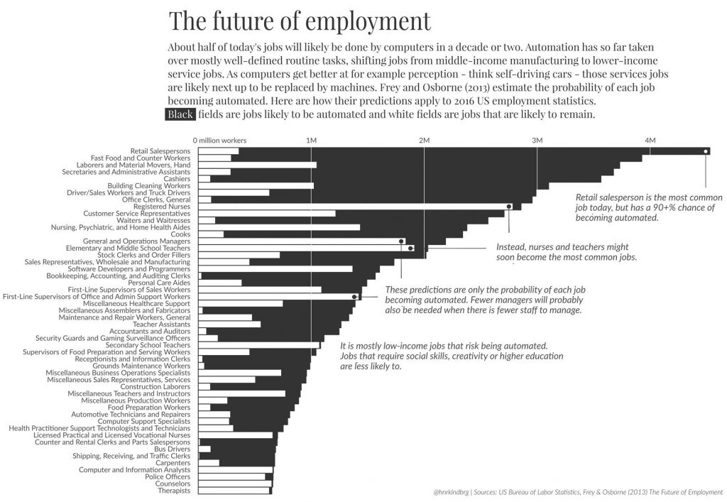Automation and Unemployment