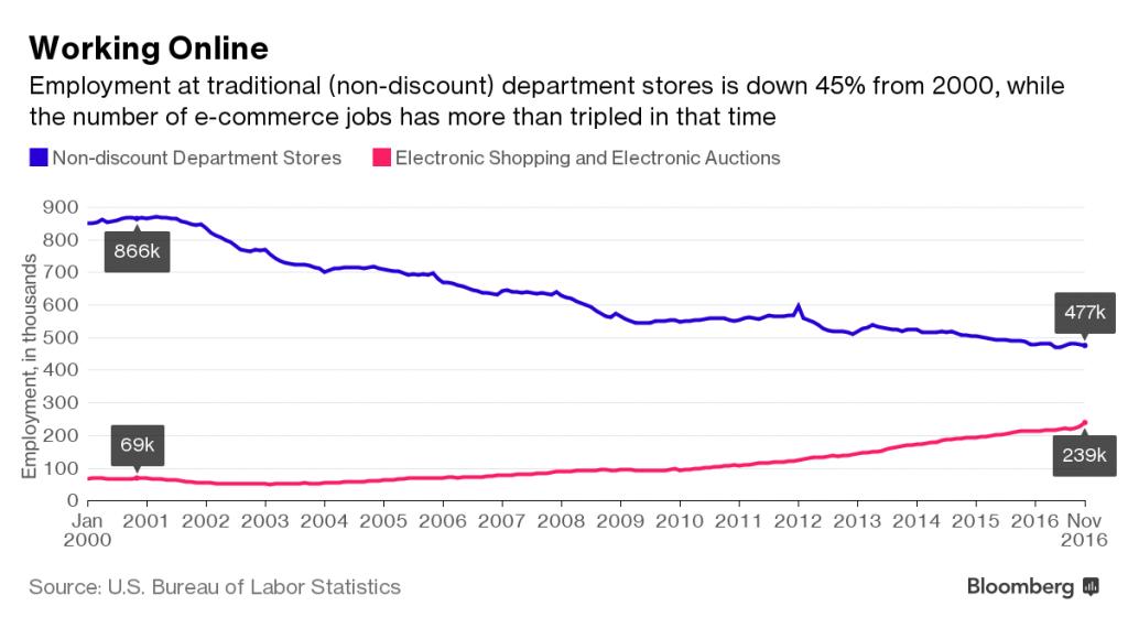 Job Losses and Gains US