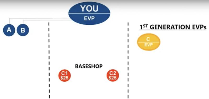 Generation EVP Example