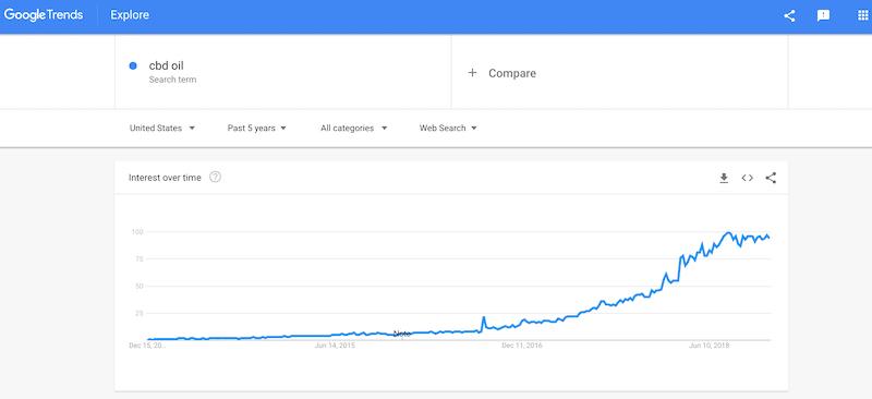 Google Trends CBD Oil