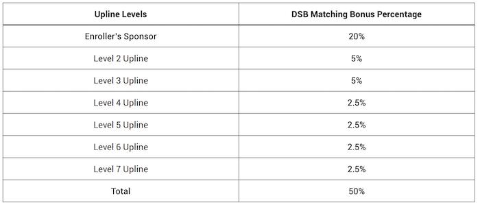 DBS Check Match