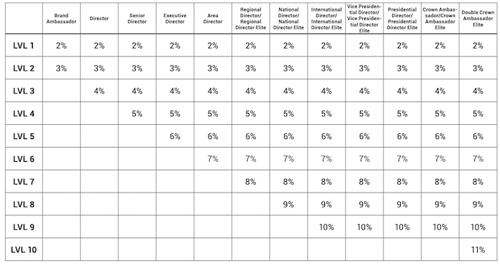 Unilevel Downline Commissions Chart