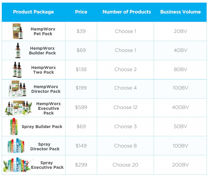 My Daily Choice Product Price List