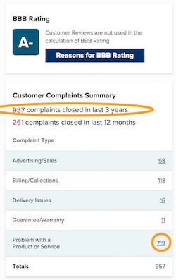 BBB Complaints Summary