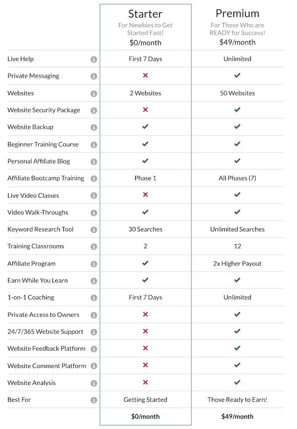 Starter vs Premium Table