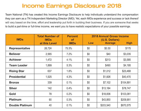 2018 TN Earnings Disclaimer Chart