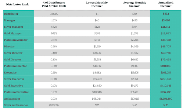 Official 2018 Xyngular Income Disclosure