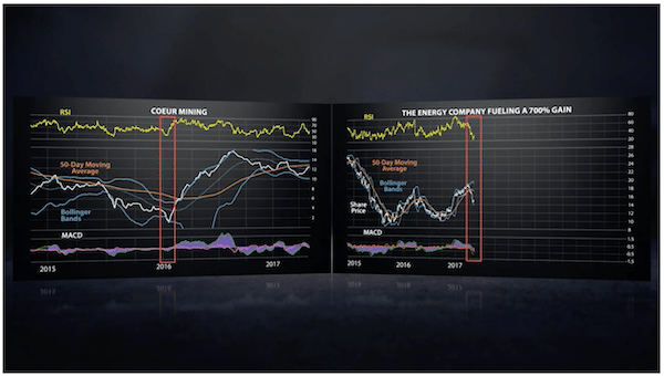 Energy Company chart Paul says will profit