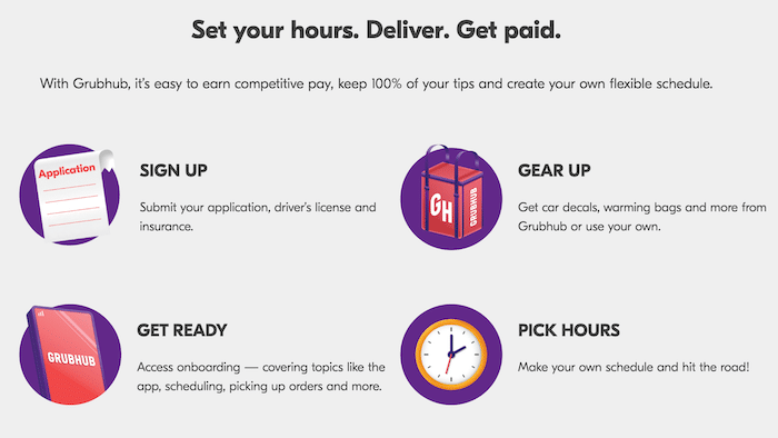 Overview of how Grubhub works