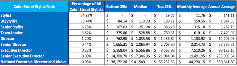 Color Street income disclosure chart