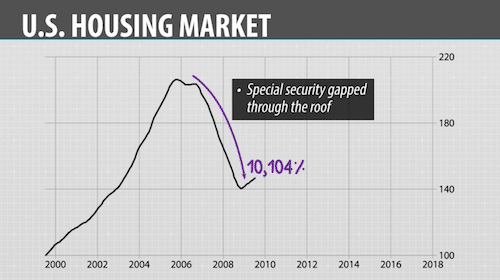 GAP strategy trade during housing bubble