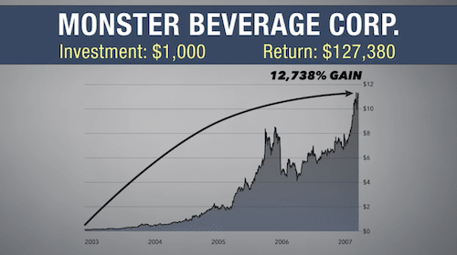 Chart of Monster Beverage Corp's stock price going up by more than ten thousand percent