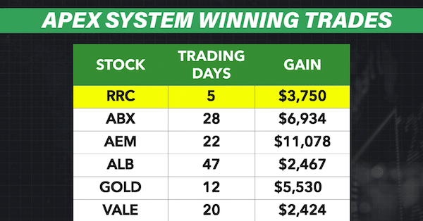 Winning trade examples for Apex Profit System