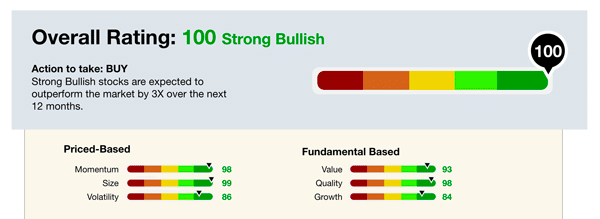 Green Zone Ratings system used as part of the Green Zone Fortunes service.