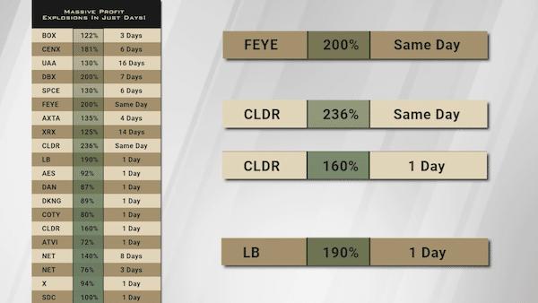 Daily Profits War Room trade examples.