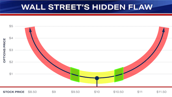 A volatility smile chart illustrating Mark Sebastian's Profit Revolution options trading strategy which he says takes advantage of Wall Street's hidden flaw.