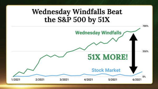 Chart showing how the Wednesday Windfalls service has performed 51X better than the market.
