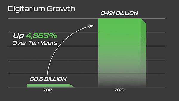 Chart illustrating the estimated growth of Digitarium between 2017 and 2027.